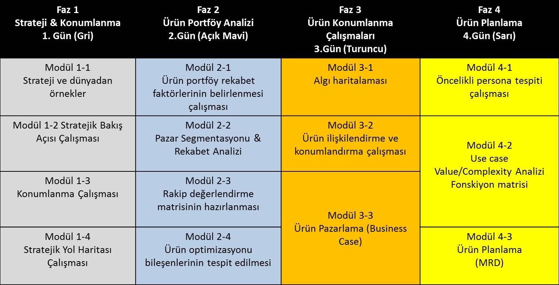 Ürün optimizasyonu ve yönetimi programı