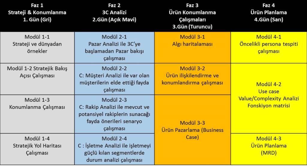 Konumlanma ve stratejik ürün yönetimi programı